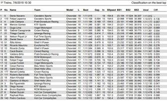 Tabela de tempos do treino livre 1 da Stock Car em Londrina