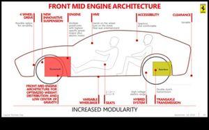 Piano industriale 2018-2022 Ferrari