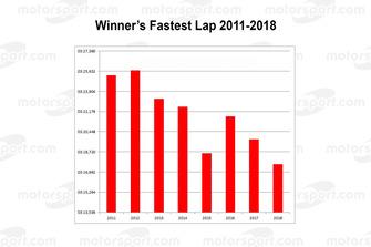 Snelste ronden winnaars 2011-2018