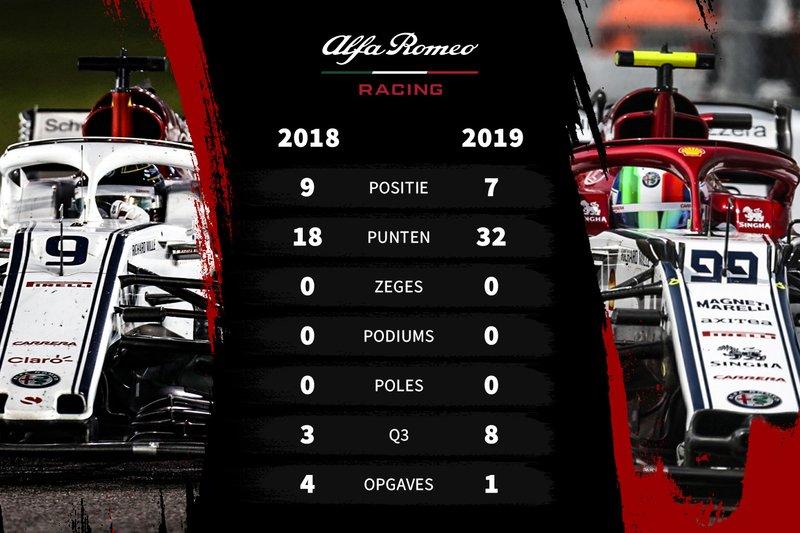 Vergelijking eerste seizoenshelft 2018-2019 Alfa Romeo (Sauber)