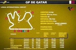 Horarios del GP de Qatar de MotoGP para Latinoamérica