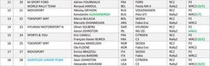 WRC 2 - Entry list for Rallye Monte Carlo
