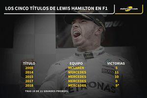 Lewis Hamilton cinco títulos en F1