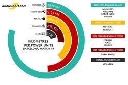 Kilometres per power unit, March 1st - 4th