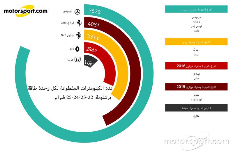 عدد الكيلومترات المسجلة من قبل وحدات الطاقة في تجارب برشلونة الأولى