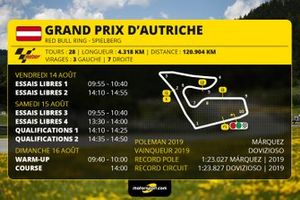 Infographie GP d'Autriche