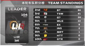 Teams' standing for 2nd round of F1 Esports China Championship Pro League
