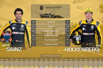 Csapattársak egymás ellen - Renault