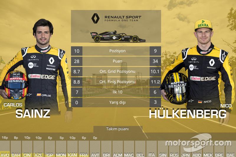 Takım arkadaşı Mücadeleleri - Renault