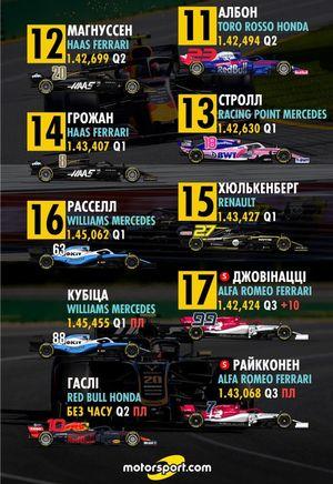 Стартова решітка Гран Прі Азербайджану 2019 року, 11-20 місця (оновлена удруге)
