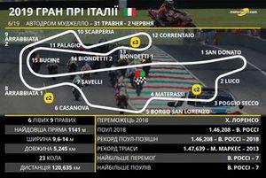 Гран Прі Італії: траса Муджелло