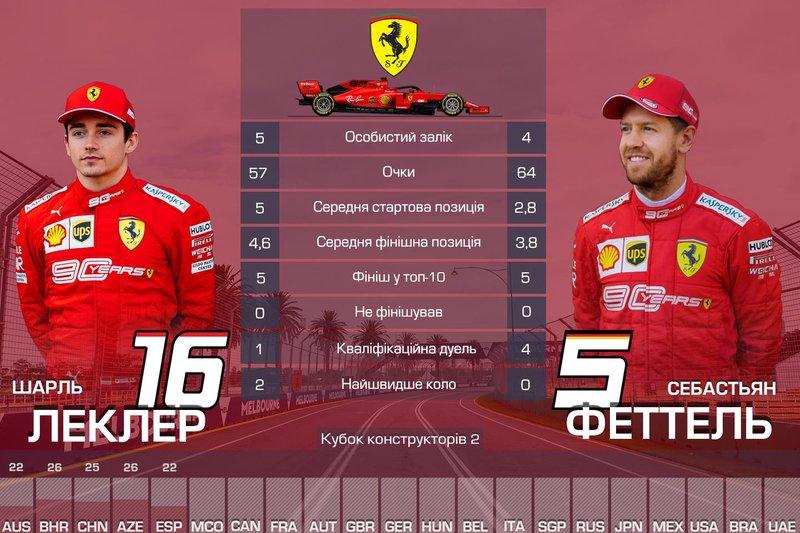 2. Ferrari — 121