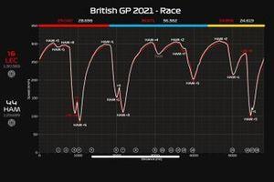 Telemetria GP di Gran Bretagna: Hamilton vs Leclerc