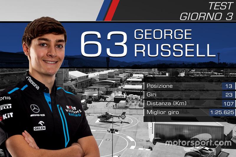 Giorno 3: George Russell, Williams