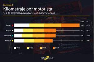 Kilómetros de los motoristas en la primera semana de test de la F1 2019