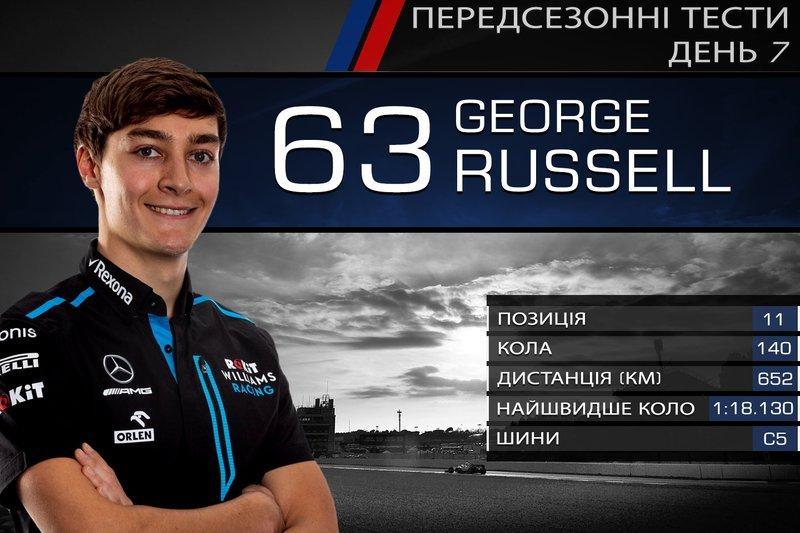 11. Джордж Расселл