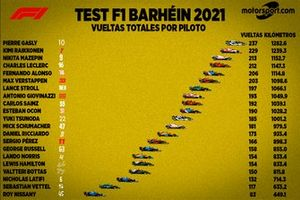 Test F1 2021 Bahréin vueltas por pilotos