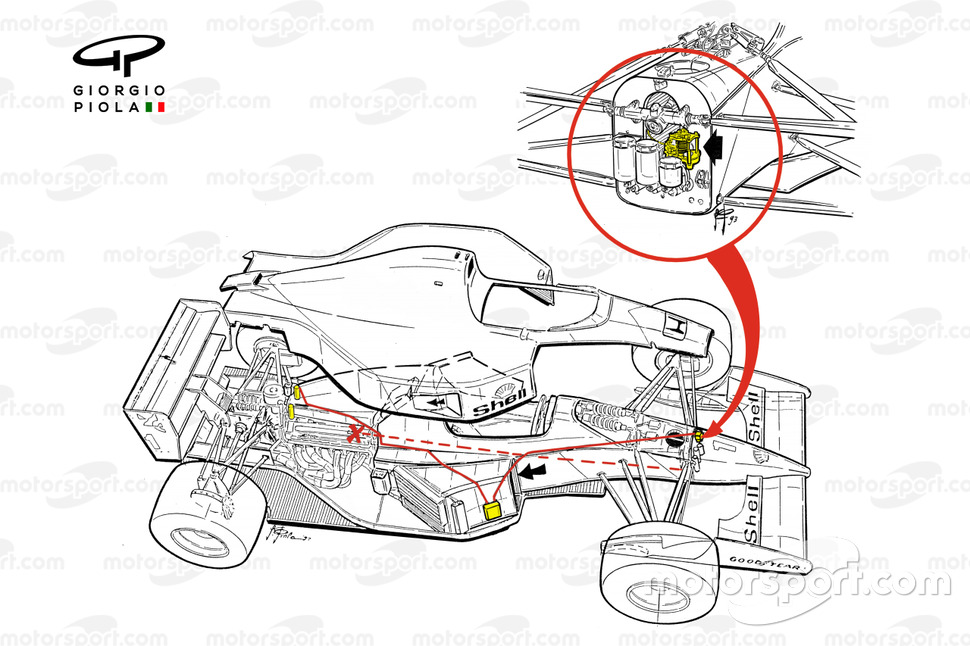 Sistema drive by wire del McLaren MP4-8 1993