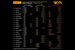 Pirelli tire infographic - race sets