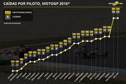 Caídas por piloto en 2016