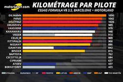 Kilométrage par pilote, cumul Barcelone et Motorland