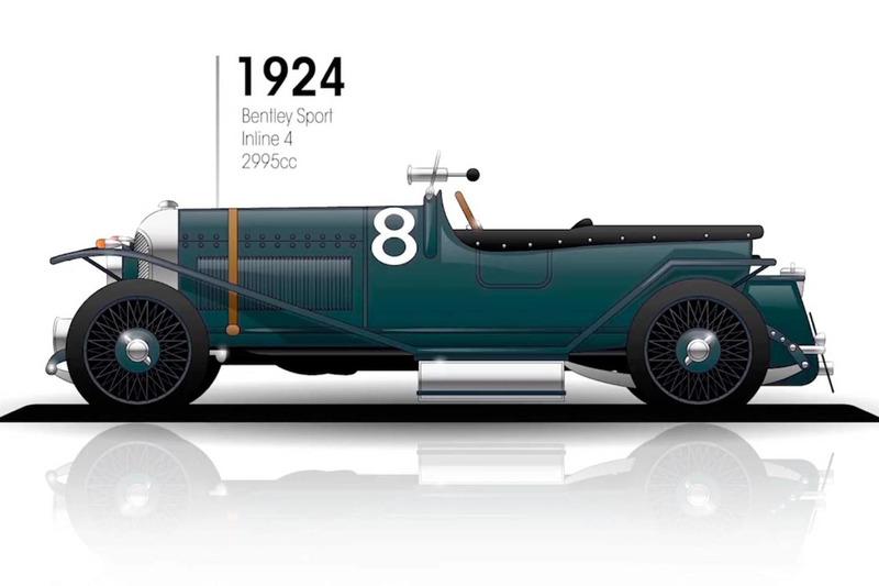 1924: Bentley Sport