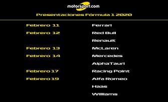 Info fechas de presentación F1