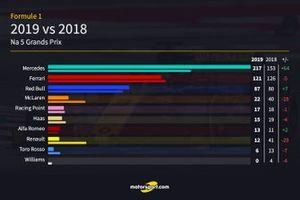 Vergelijking punten constructeurs 2018 vs 2019