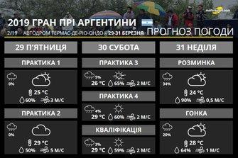 Гран Прі Аргентини: прогноз погоди