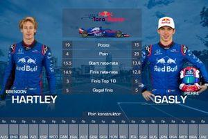 Rapor F1 2018, Pierre Gasly, Brendon Hartley, Toro Rosso