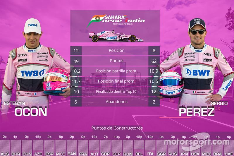Duelo entre compañeros de equipo Force India: Sergio Pérez vs. Esteban Ocon