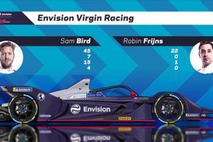 Voorstelling Envision Virgin Racing