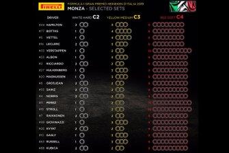 Selección de neumáticos por piloto GP de Italia