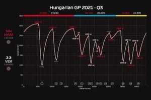 Telemetria Q3 GP Ungheria: Hamilton vs Verstappen