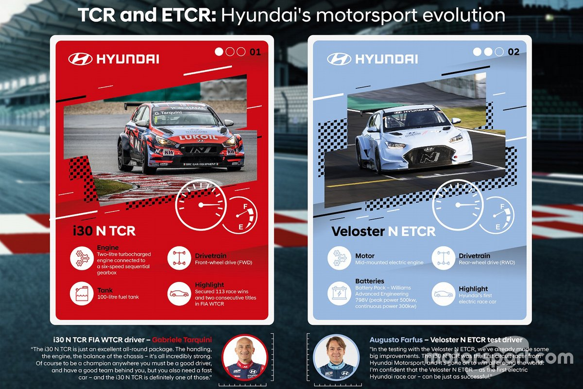 Hyundai i30 N TCR e Hyundai Veloster N ETCR
