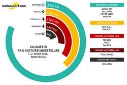 Kilometer pro Motorenhersteller, 1.-2. März