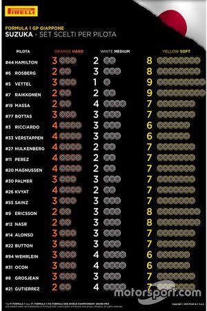 Set e mescole scelte per pilota