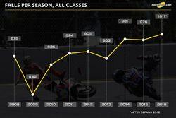 Falls per season