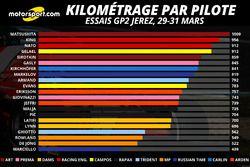 Kilométrage par pilote, 29-31/03/2016