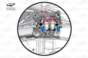 Mercedes W03 с двойной DRS. Трубка, соежиняющая переднее и заднее антикрыло, проходит сквозь весь ав