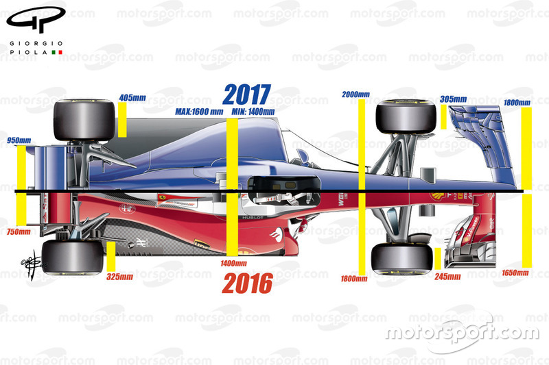 Vue d'ensemble de la Ferrari SF16-H, comparée aux règlements 2017