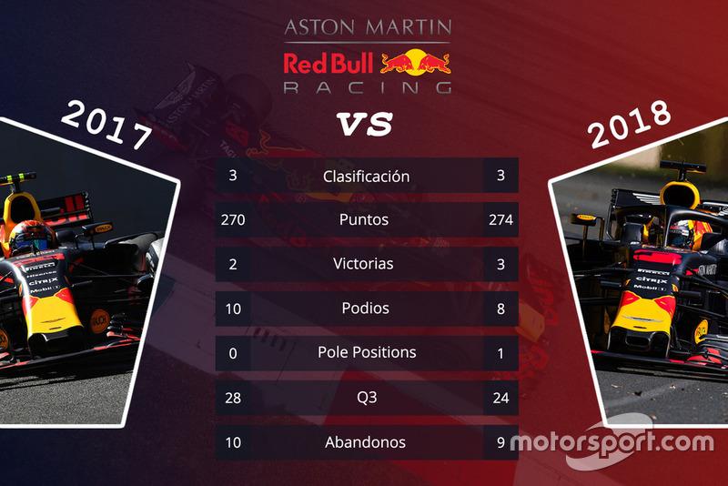 Red Bull: comparación de las primeras 15 carreras de las temporadas 2017 y 2018