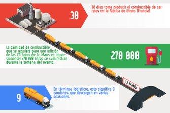 Cifras sobre las 24h de Le Mans