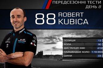Результати восьмого дня тестів Ф1: Роберт Кубіца