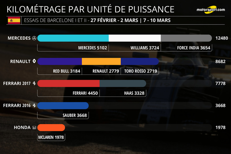 [Imagen: f1-infographies-de-la-saison-2017-kilome...lone-i.jpg]