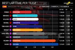 Best lap time per team
