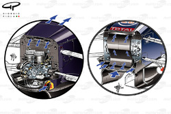 Comparatif des prises d'air, Red Bull Racing RB13