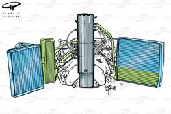 Packaging du moteur et du refroidissement de l'Arrows A20