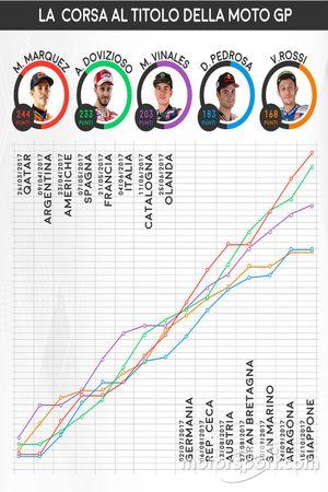 La corsa al titolo della MotoGP