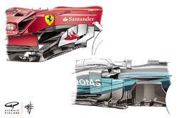 Ferrari SF70H vs. Mercedes F1 W08: Windabweiser, Vergleich